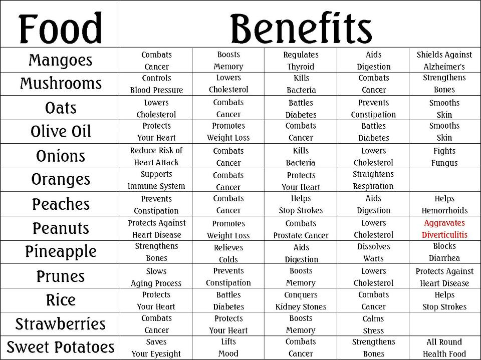 Healthy diet and health benefits pdf