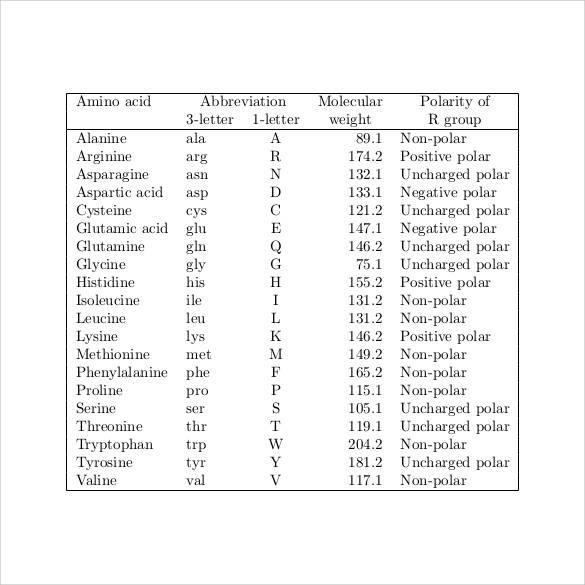 Amino acid codon chart pdf