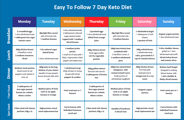 Ketogenic diet meal plan pdf free