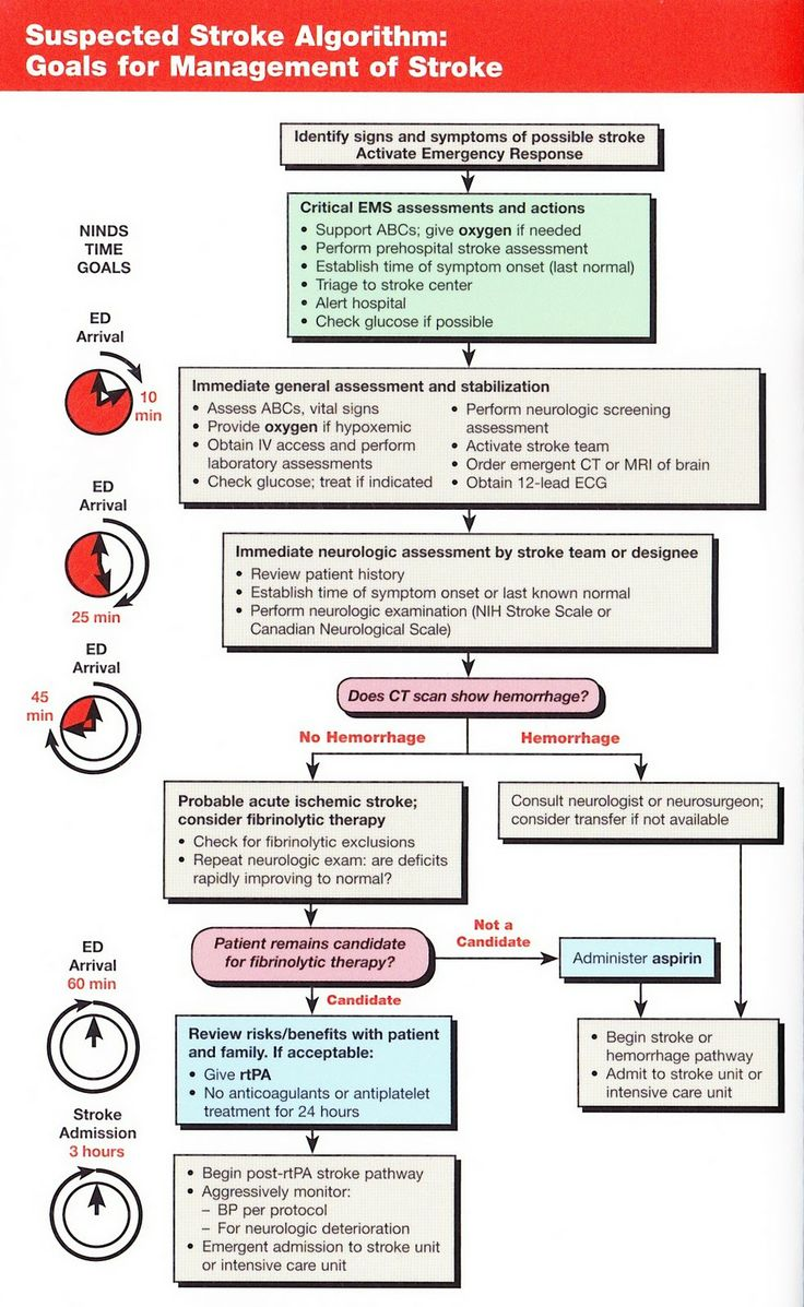 Heart and stroke 2015 guidelines hypertension
