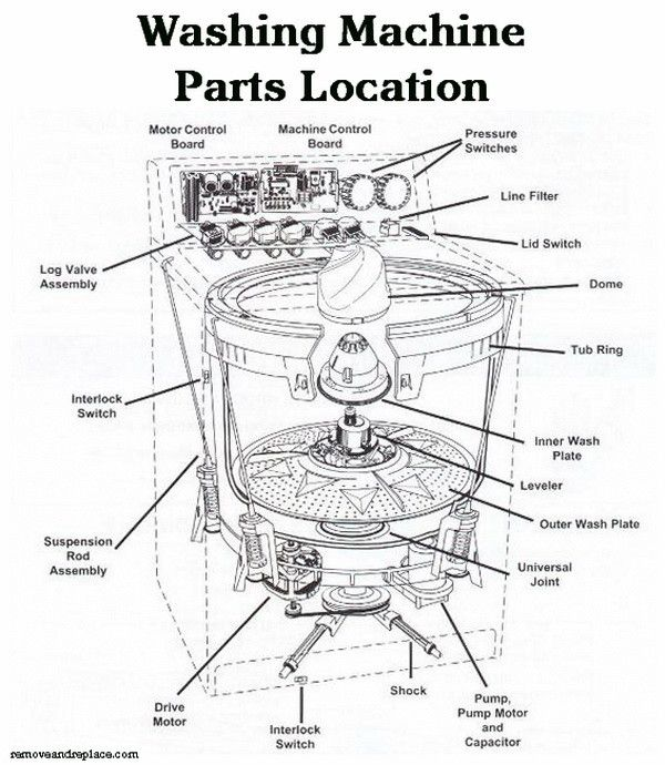Whirlpool washing machine parts manual
