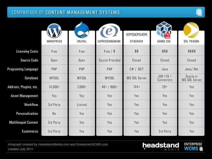 Document management systems comparison chart