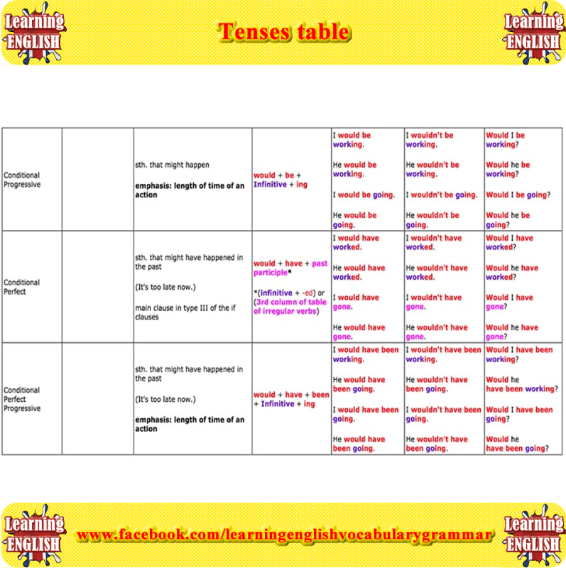 Learn english grammar tenses pdf