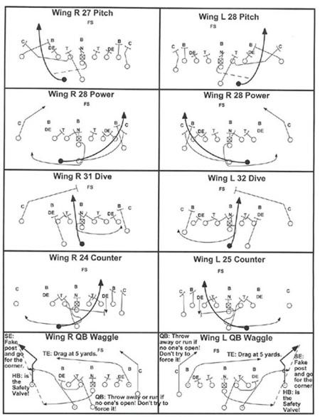 Youth football i formation playbook pdf